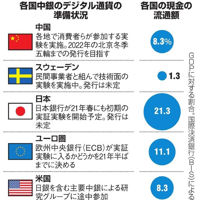 デジタル人民元、10万人実験 来冬の五輪、導入目標:朝日新聞デジタル