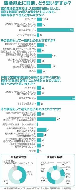 コロナ対策に罰則は必要? すしざんまい社長、教授の声:朝日新聞デジタル