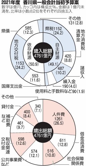 県 コロナ 香川 新型 新型コロナウイルス感染症に係るワクチン接種について|香川県