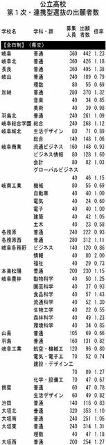 高校 2021 倍率 公立 県 最新 岐阜