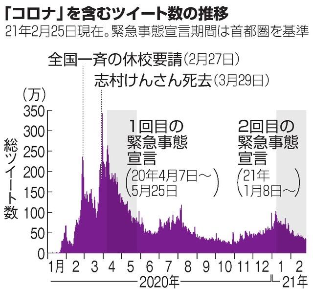 事態 東京 緊急 回目 宣言 2