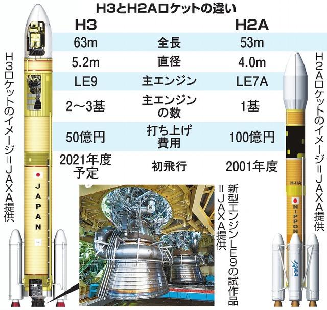 H3とH2Aロケットの違い