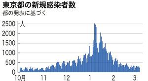 東京都の新規感染者数の推移