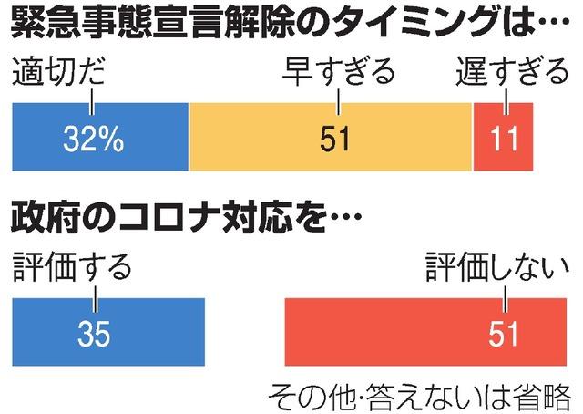 緊急事態宣言解除「早すぎる」51% 朝日新聞世論調査:朝日新聞デジタル