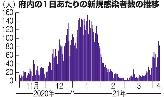 数 京都 コロナ 感染 者 新型コロナウイルス感染症の府内検査状況等について/京都府ホームページ