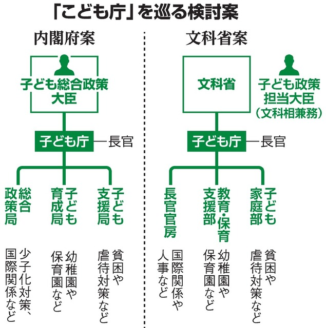 こども庁、2つの組織案 霞が関、思惑透ける主導権争い:朝日新聞デジタル