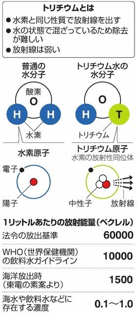 トリチウムとは/1リットルあたりの放射能量(ベクレル)