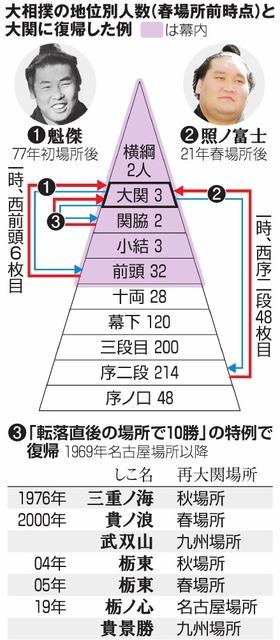 大相撲の地位別人数(春場所前時点)と大関に復帰した例/「転落直後の場所で10勝」の特例で復帰