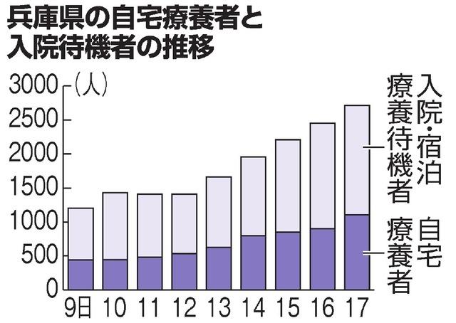 兵庫県の自宅療養者と入院待機者の推移