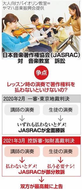 日本音楽著作権協会(JASRAC)対音楽教室訴訟