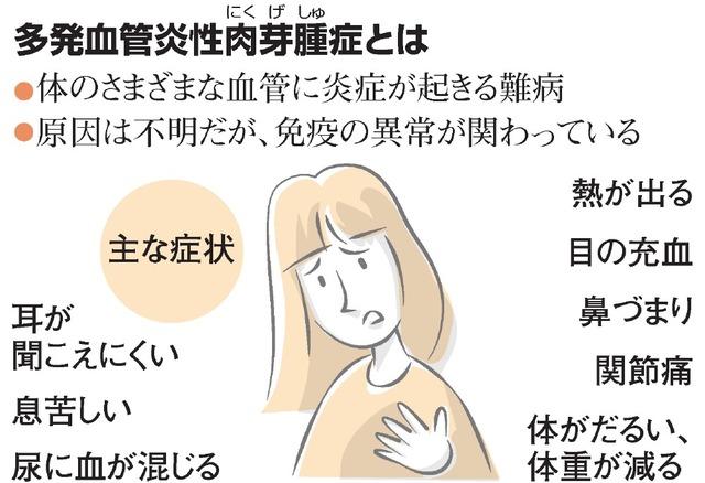 多発血管炎性肉芽腫(にくげしゅ)症とは