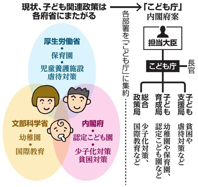 現状、子ども関連政策は各府省にまたがる/「こども庁」内閣府案