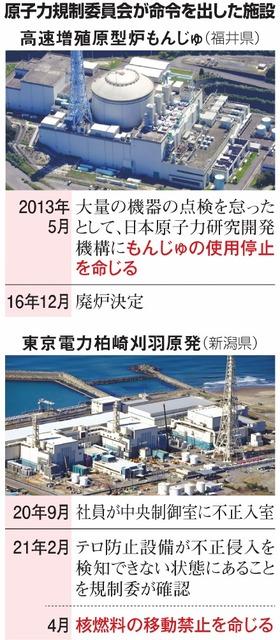 原子力規制委員会が命令を出した施設