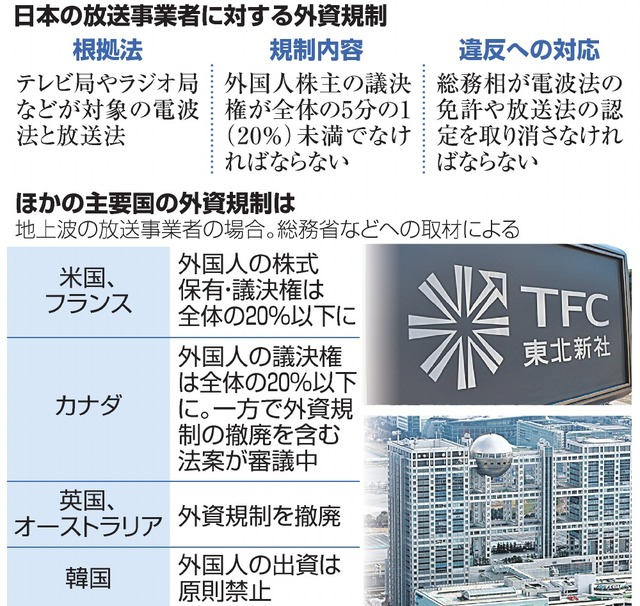 日本の放送事業者に対する外資規制/ほかの主要国の外資規制は