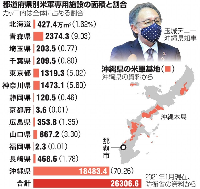 都道府県別米軍専用施設の面積と割合