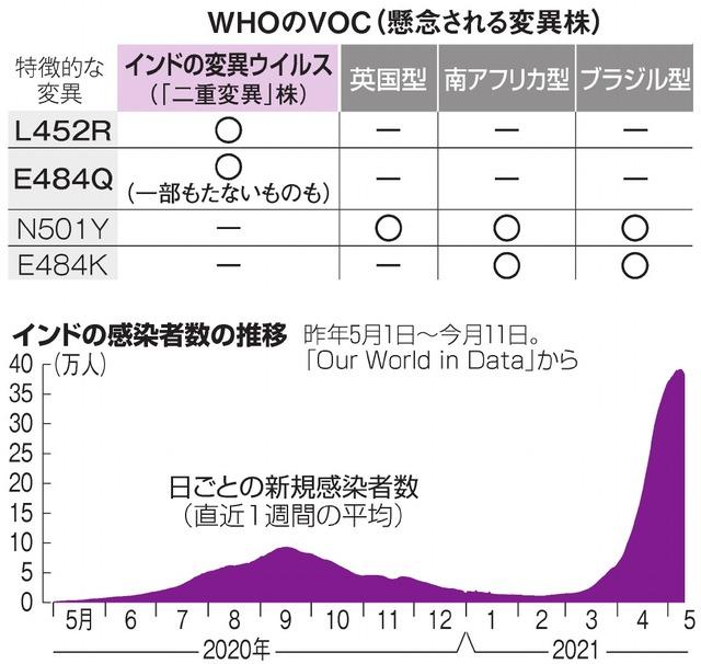 WHOのVOC(懸念される変異株)/インドの感染者数の推移