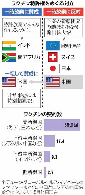 ワクチン特許権をめぐる対立/ワクチンの契約数
