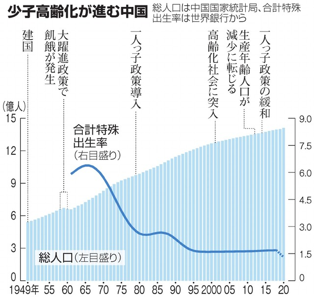 少子高齢化が進む中国