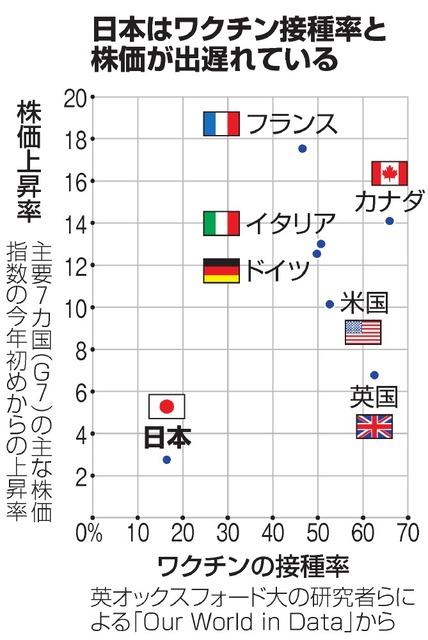 日本はワクチン接種率と株価が出遅れている