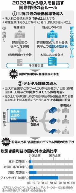 2023年から導入を目指す国際課税の新ルール/税引き前利益の国内外の企業比率