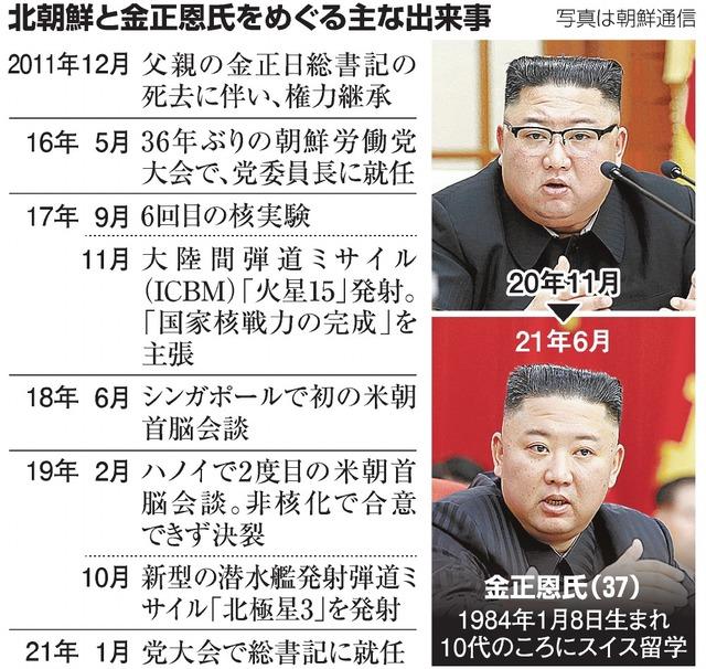 北朝鮮と金正恩氏をめぐる主な出来事