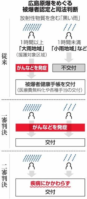 広島原爆をめぐる被爆者認定と司法判断