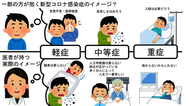 コロナの病状について、一般の人と医者との認識のギャップを描いた安川康介さんのスライド