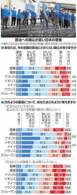 政治への関心が低い日本の若者