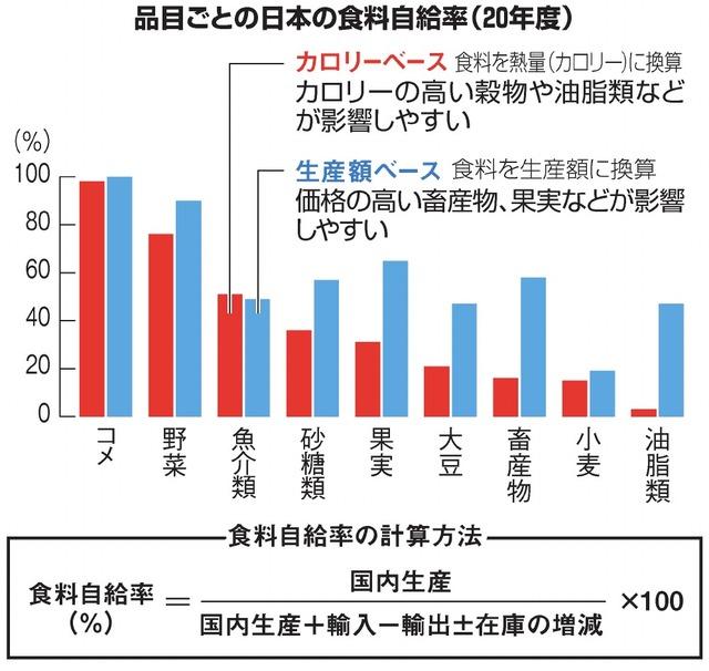 品目ごとの日本の食料自給率(20年度)/食料自給率の計算方法