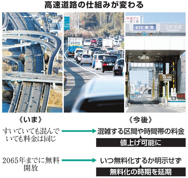 高速道路の仕組みが変わる