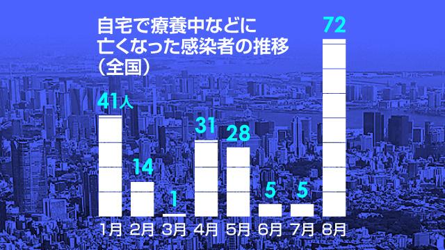 単位は人。朝日新聞が9月上旬以降に順次取材して集計。表では昨年以前の死亡者や、死亡した月が不明のケース(計9人)を除いている=デザイン・加藤啓太郎