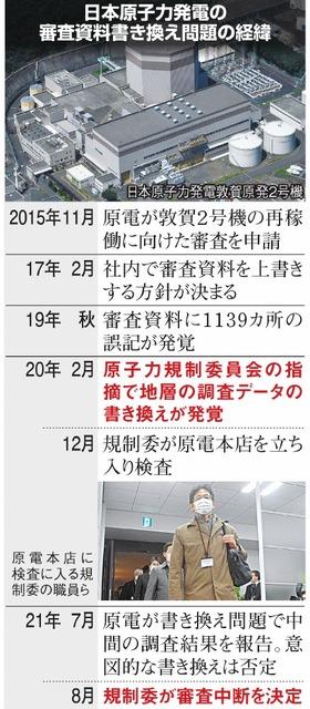 日本原子力発電の審査資料書き換え問題の経緯