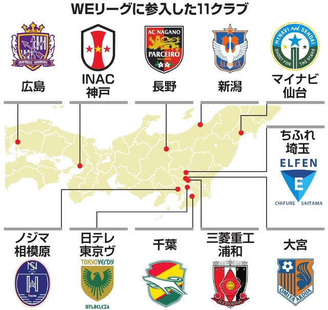 WEリーグに参入した11クラブ