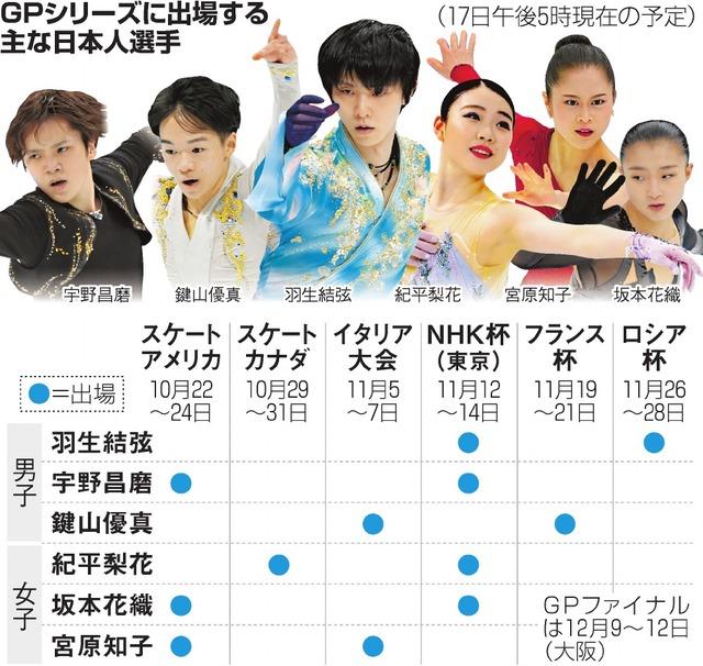 GPシリーズに出場する主な日本人選手
