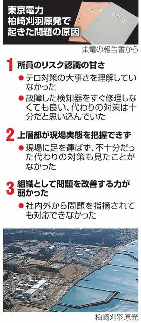 東京電力柏崎刈羽原発で起きた問題の原因