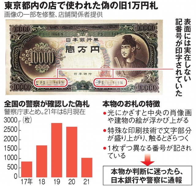 東京都内の店で使われた偽の旧1万円札/全国の警察が確認した偽札/本物のお札の特徴