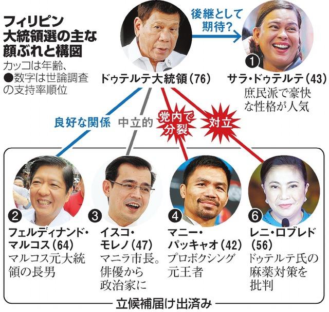 フィリピン大統領選の主な顔ぶれと構図