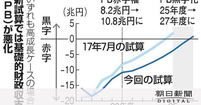 赤字 朝日 新聞 朝日新聞、45歳以上の「早期退職」募集…退職金の「驚きの金額」(松岡 久蔵)