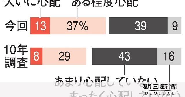 【人口減社会】自分が孤独死することを「心配」50%に…10年調査から大きく増える 朝日世論調査