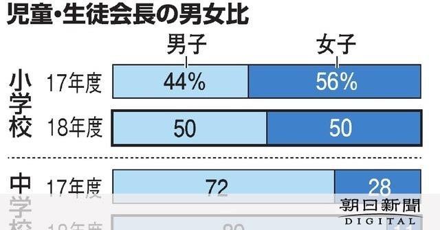 【女性活躍】中学の女子生徒会長1割だけ…背景調査へ 小学校は均等/滋賀・大津市 YouTube動画>1本 ->画像>9枚