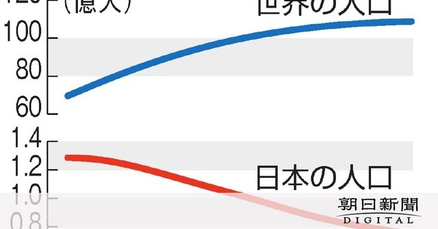 は 日本 の 人口