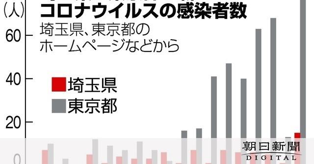 検査 数 県 pcr 埼玉