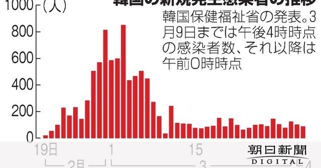の ウイルス 者 数 コロナ 韓国 感染 韓国における2019年コロナウイルス感染症の流行状況