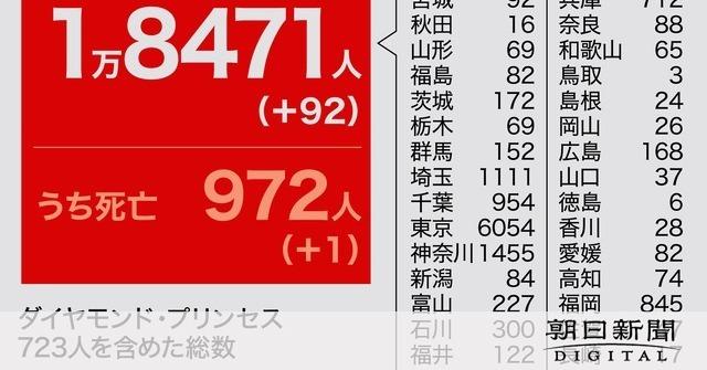 【コロナ】全国で新たに92人が感染 東京では宣言解除後で最多 27日午後9時時点