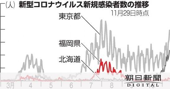 コロナ 感染 県 速報 福岡 者