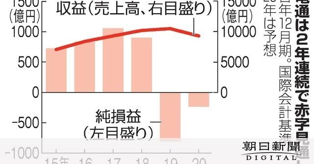 新聞 赤字 朝日 在京民放5社、テレ東以外は減益か赤字 9月中間決算:朝日新聞デジタル