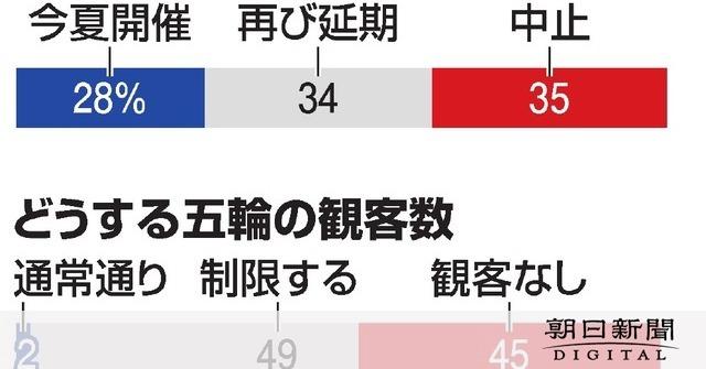 五輪「観客なしで」45%「制限」49% 朝日世論調査