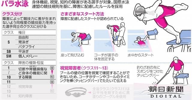 第1回から続く伝統のパラ水泳 日本勢は若い力にも期待:朝日新聞デジタル