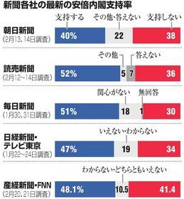 データを読む 世論調査から)内閣支持率の違い 質問文・尋ね方が影響 ...