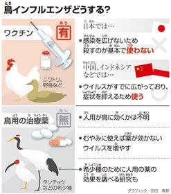 インフルエンザ 症状 鳥